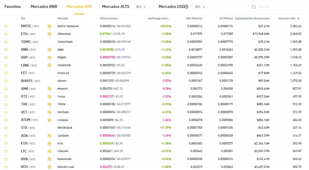 Mercados BTC Binance