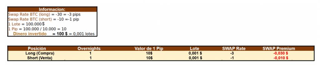 Valor tarifas SWAP Premium en XTB
