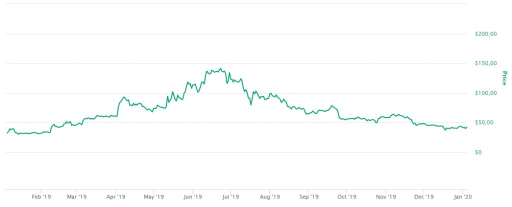Evolução do preço da Litecoin (LTC) em 2019