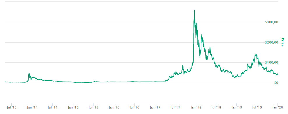 Evolución del precio de Litecoin (LTC) desde su lanzamiento.