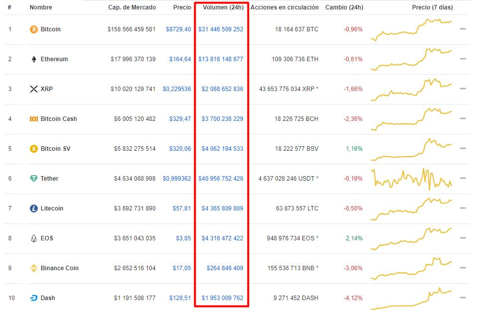 Mejores Criptomonedas Volumen CoinMarketCap