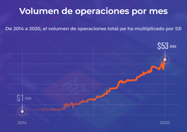 IQ Option Negociaciones