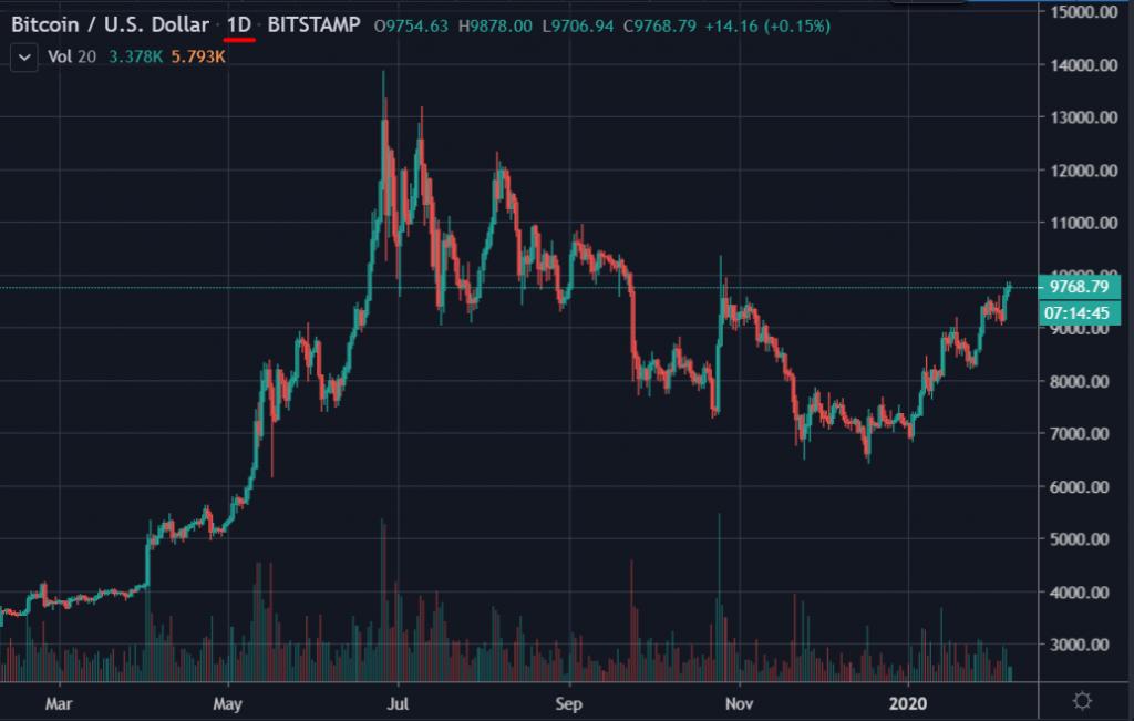 Gráfico de Precio Bitcoin USD