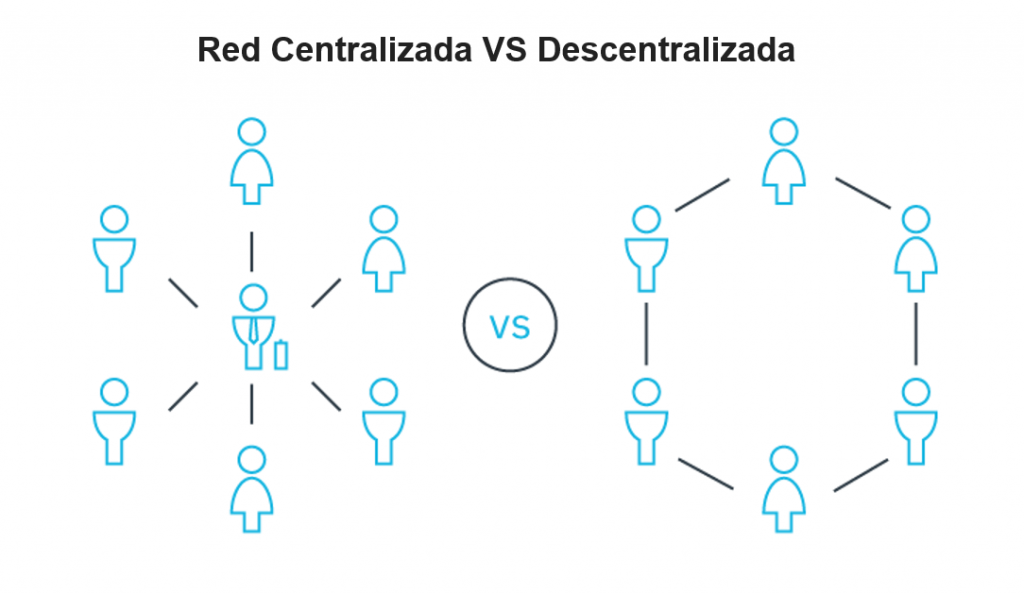Red Centralizada VS Descentralizada