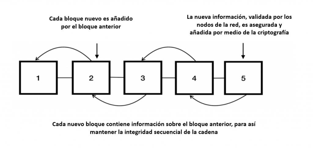 Blockchain Cadena Bloques