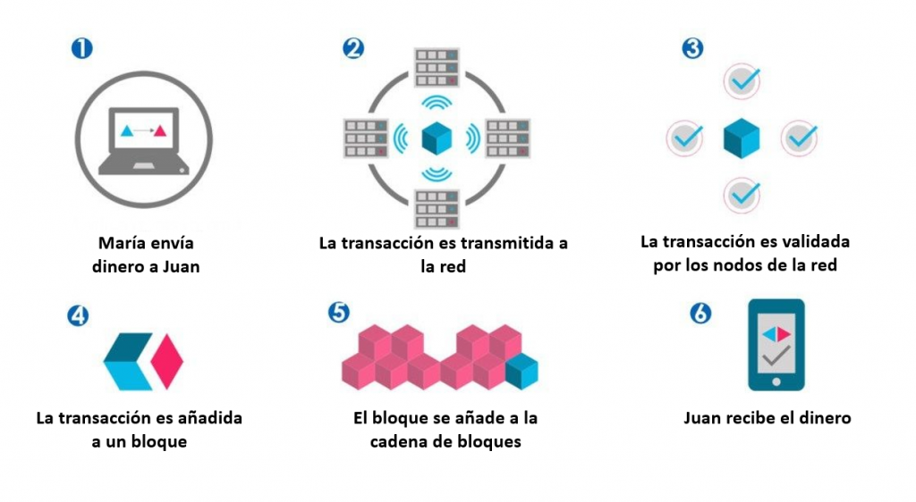 Blockchain Dinero