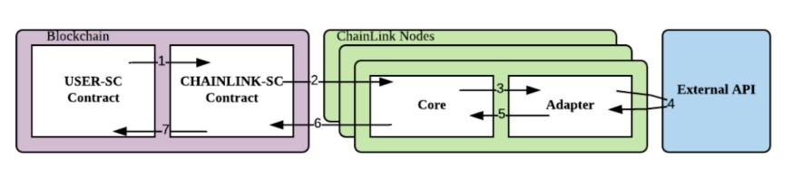 Chainlink criptomoneda arquitectura