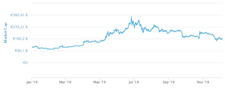 Mercado Criptomonedas 2019