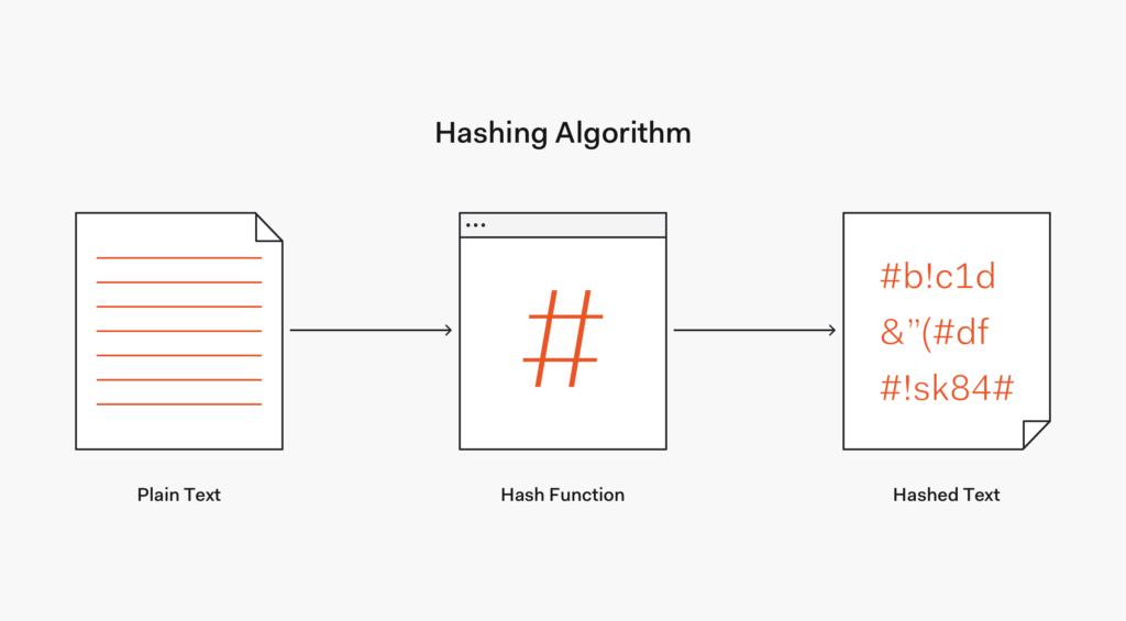 Hashing Blockchain