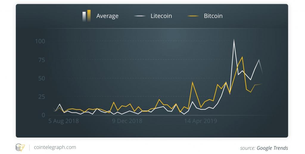 Bitcoin Litecoin Halving