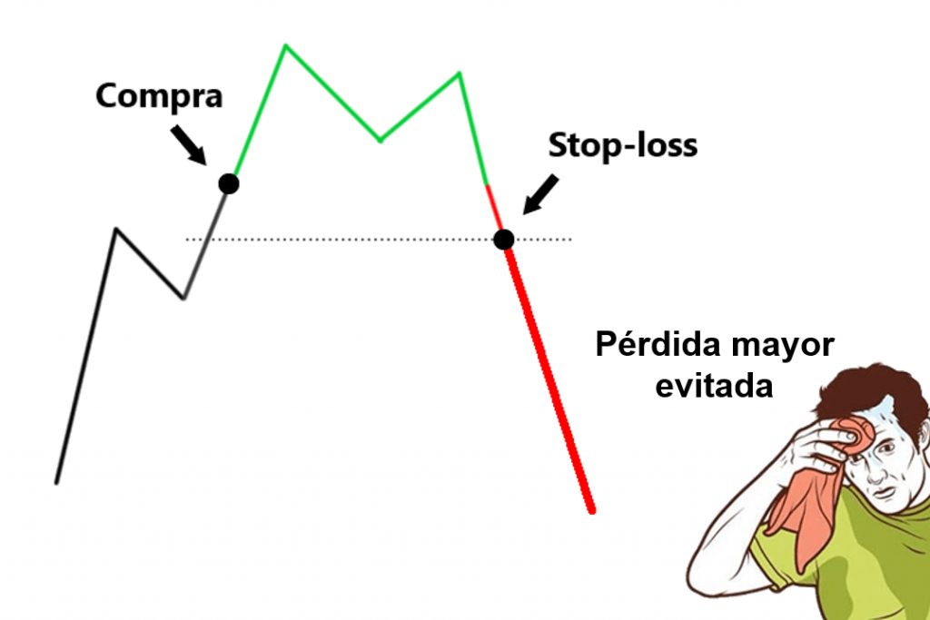 Stop Loss Criptomonedas