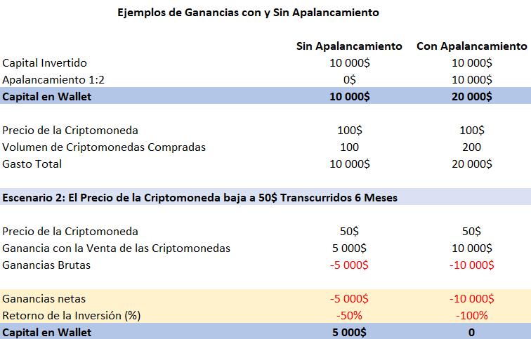 Apalancamiento Financiero Criptomonedas