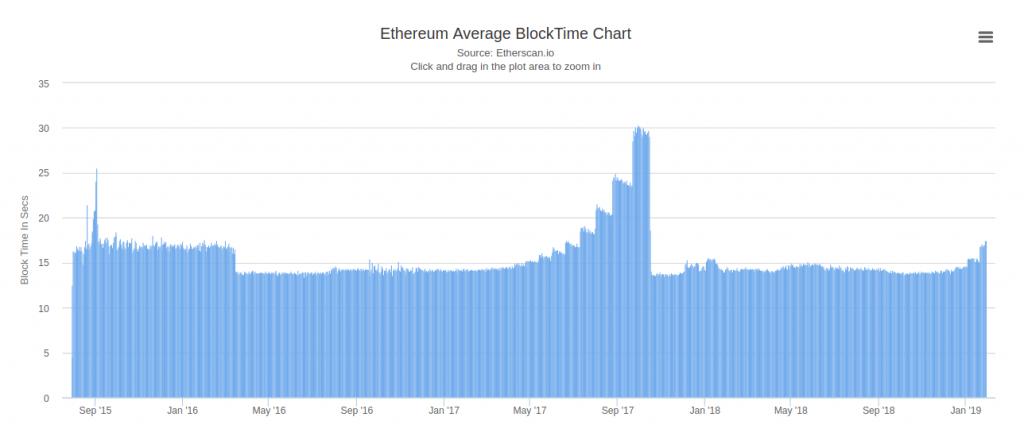 Ethereum Tiempo Transacion