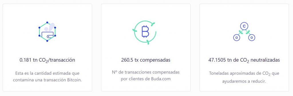buda.com carbonneutral