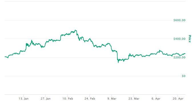Bitcoin Cash Precio