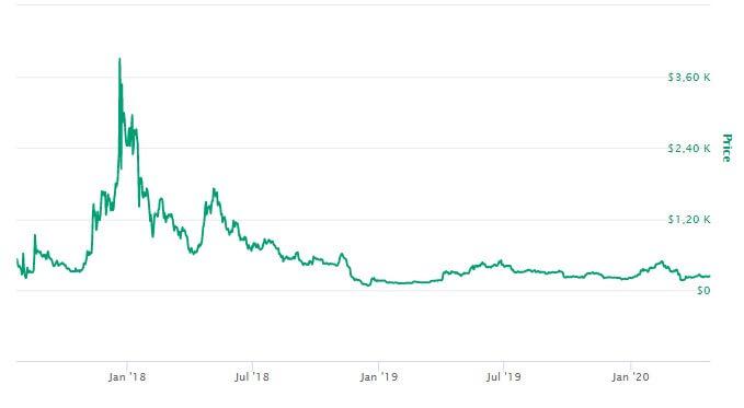 Bitcoin Cash Valor
