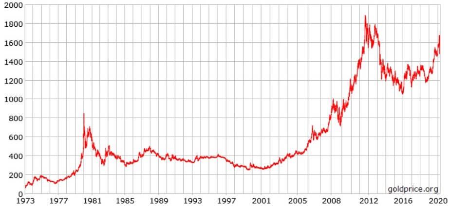 como invertir en oro - precio