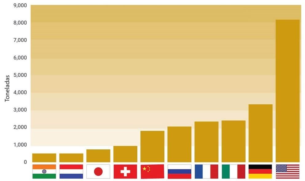 Reservas de oro por país