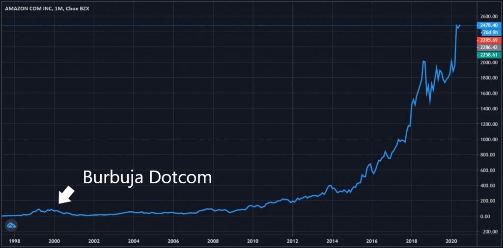 Acciones Amazon - Burbuja Dotcom