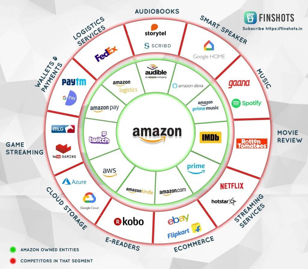 Acciones Amazon - Empresas Amazon