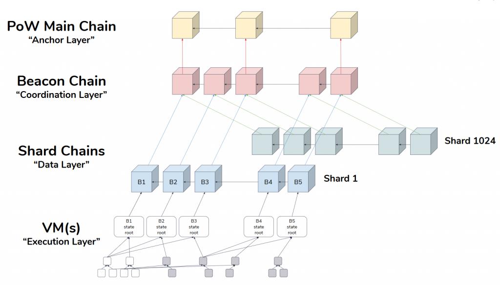 beacon chain ethereum 2.0