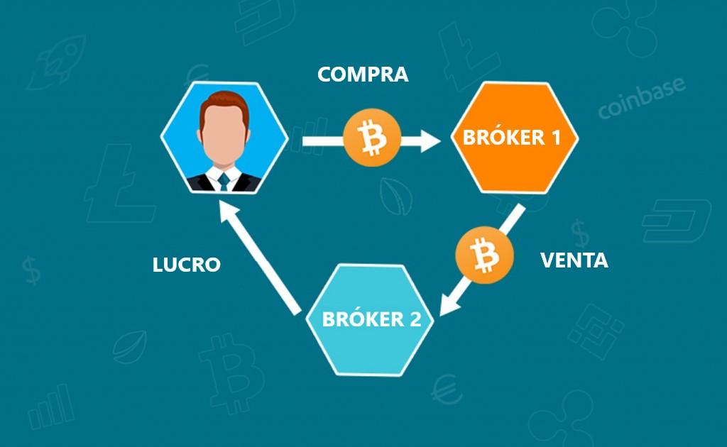ganar dinero con bitcoin - arbitraje