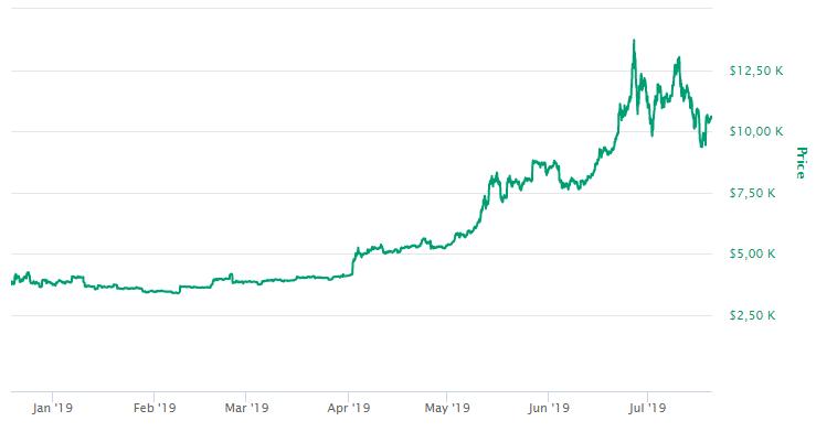 precio de bitcoin - ganar dinero con bitcoin