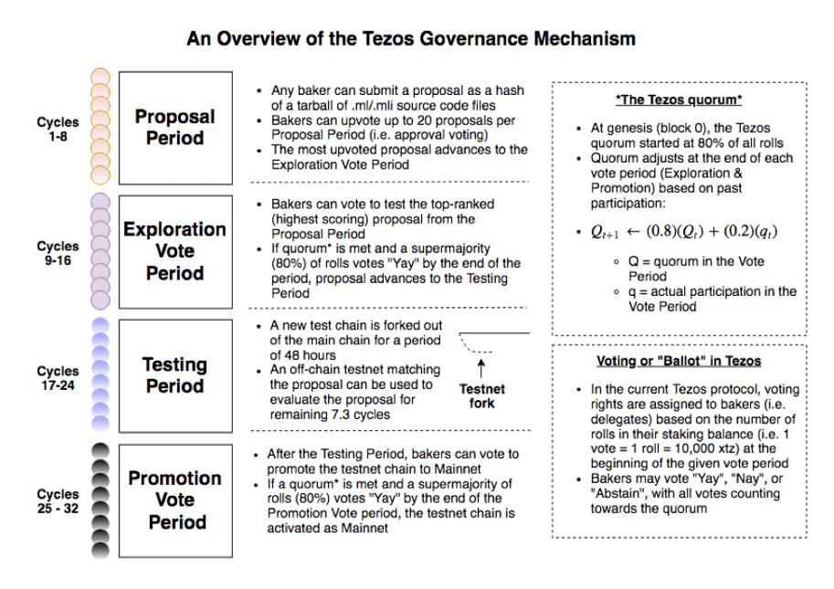 tezos governance