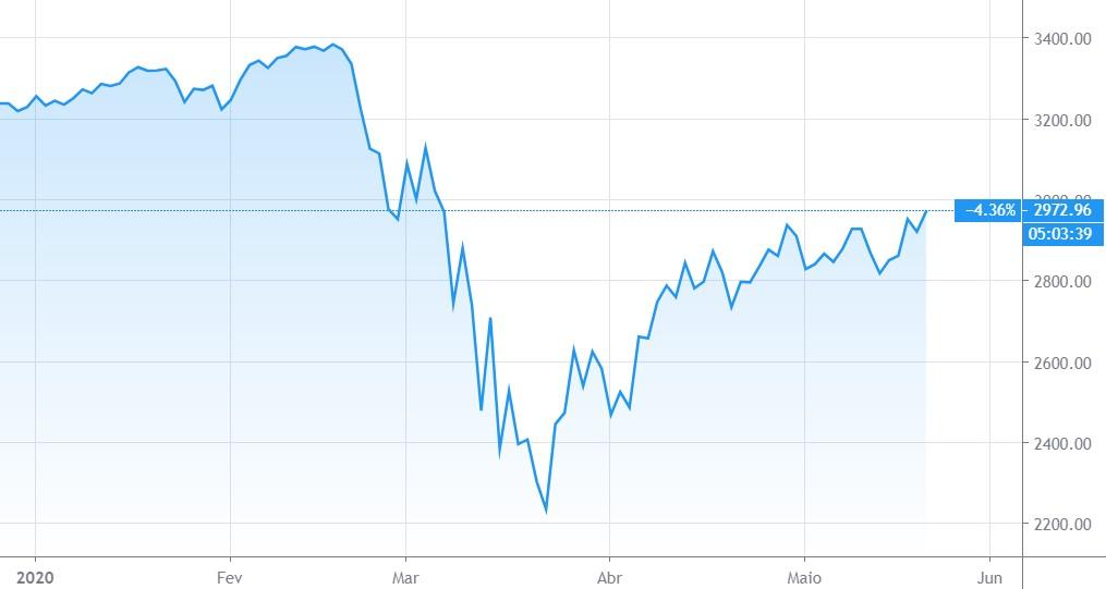 como invertir en la bolsa de valores en base al desempeño