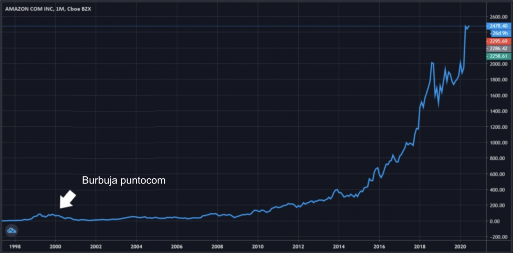 burbuja puntocom es comparada con invertir en bitcoin