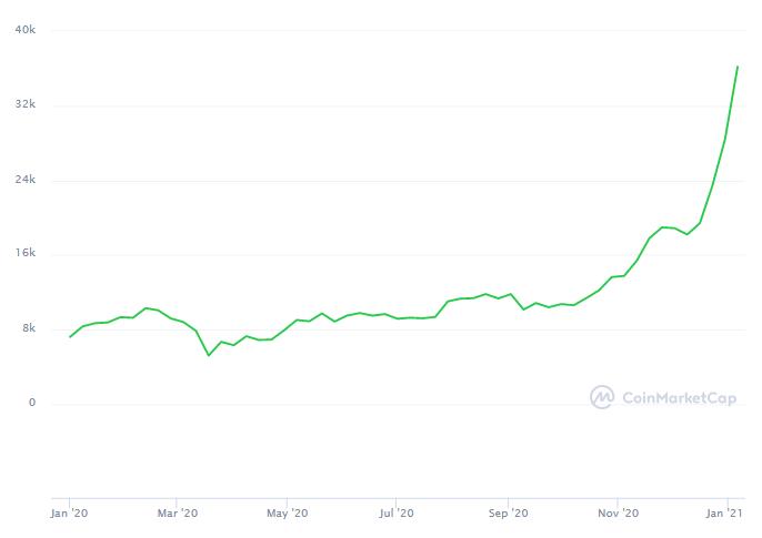 ranking de criptomonedas - bitcoin