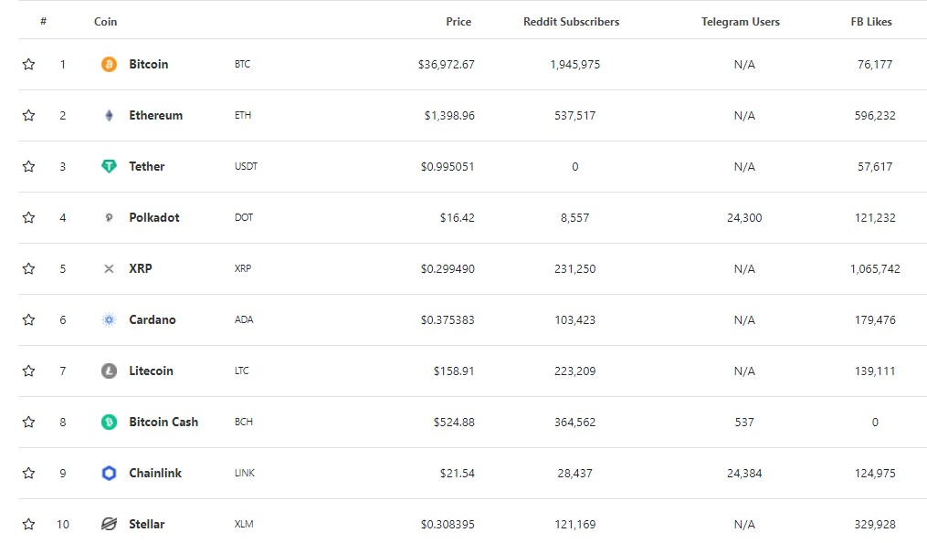 Ranking de Criptomonedas - popularidad