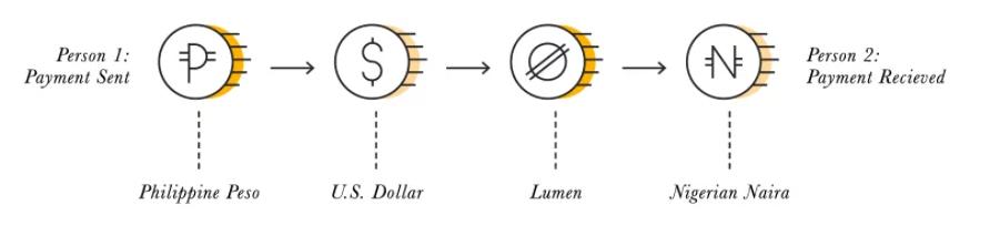 Ejemplo de transferencia de capital entre dos personas